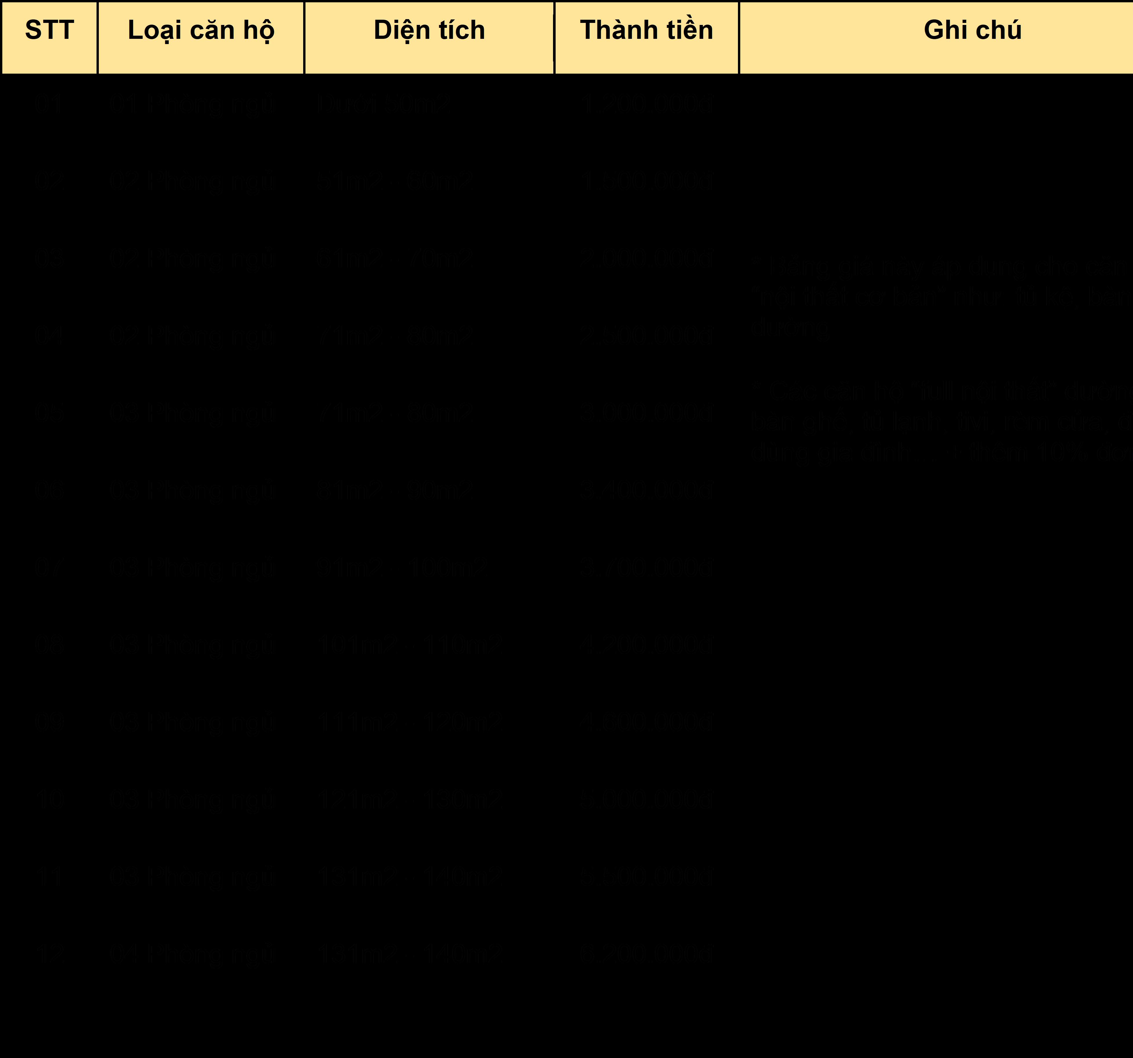 bảng giá vệ sinh căn hộ sau xây dựng